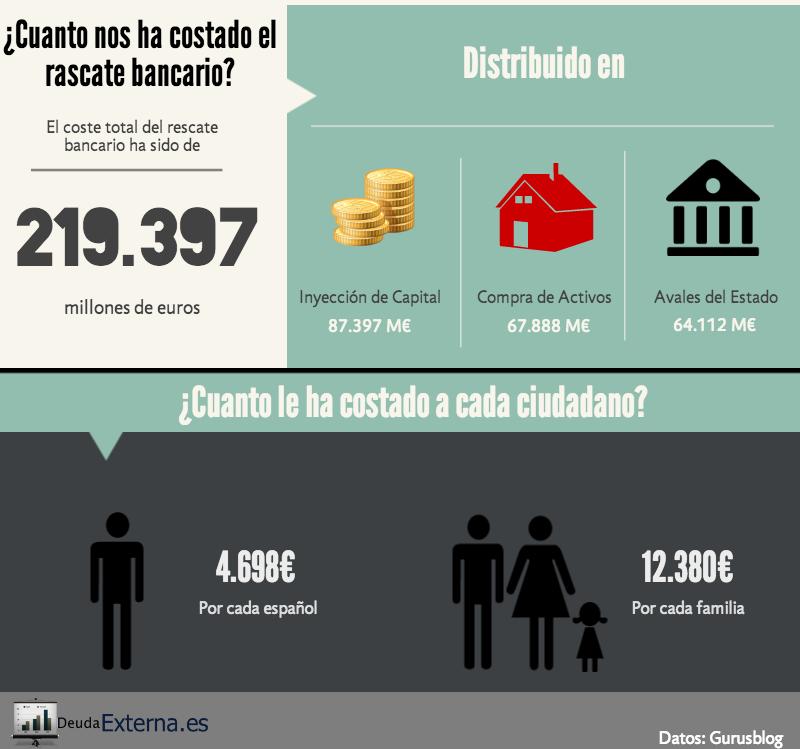 Resultado de imagen de rescate bancario español